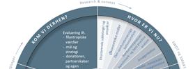 Fondsstrategi og uddelingsstrategi