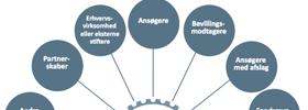 Foranalyse og etablering af partnerskaber og samarbejdsprojekter